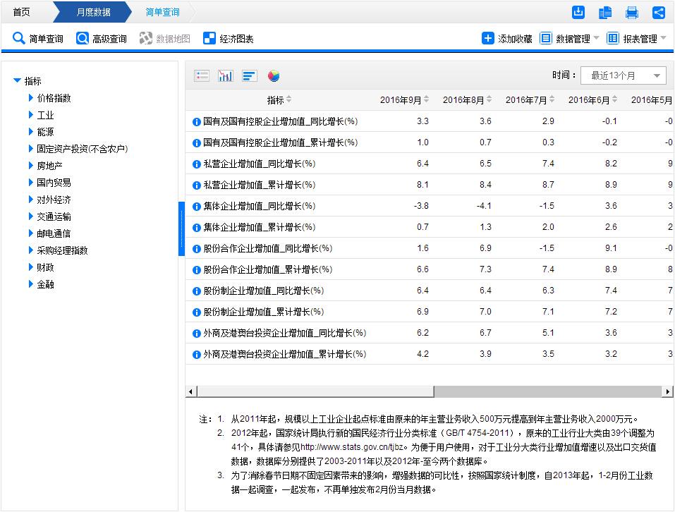 中国国家统计局 - 数学建模交流