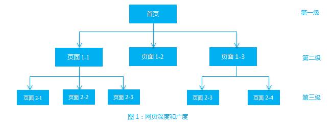 有一种组织结构叫做树形结构:网